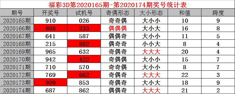 [新浪彩票]小诸葛福彩3D第20175期:精选一注289