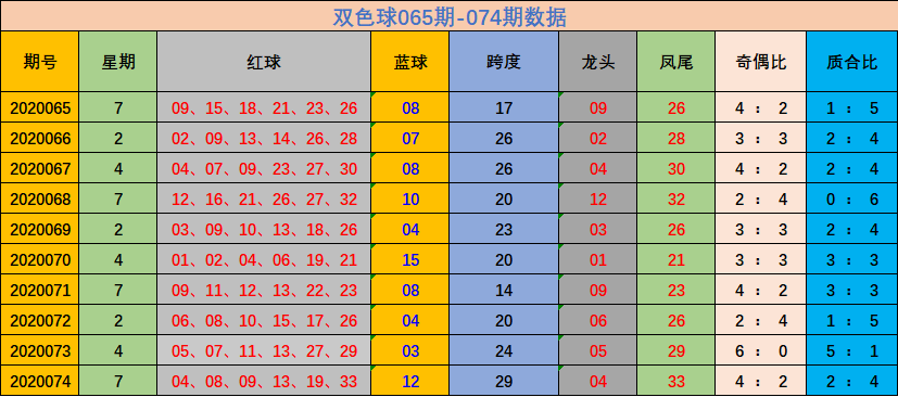 [新浪彩票]林妙双色球第20075期:红球杀码06 10 14