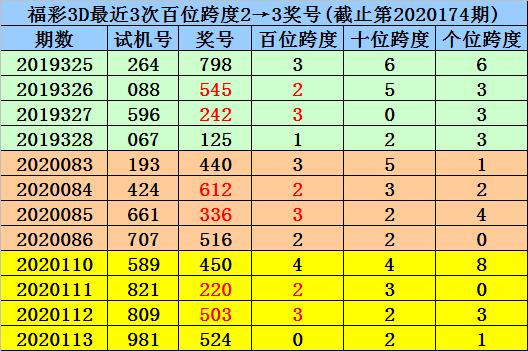 [新浪彩票]杨波福彩3D第20175期:独胆参考8