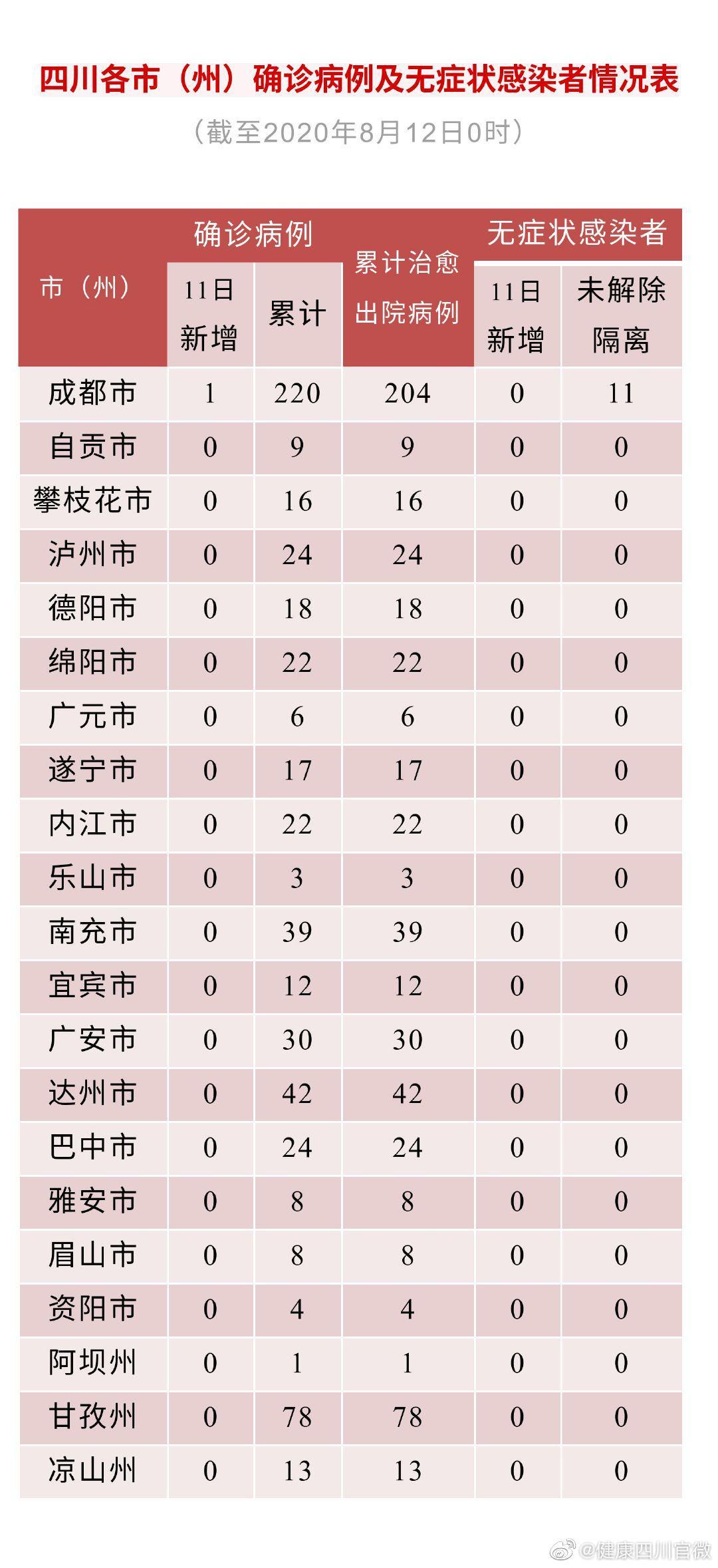 四川省11日新增境外输入确诊病例1例