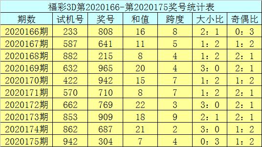 [新浪彩票]庄德福彩3D第20176期:参考和值9