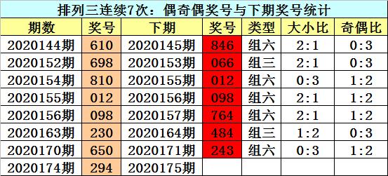 [新浪彩票]江华排列三第20175期:看好大小比2-1