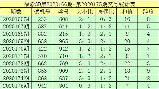 [新浪彩票]钟天福彩3D第20176期:三胆参考1 3 8