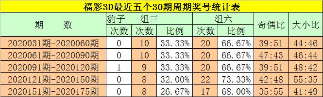 [新浪彩票]钟玄福彩3D第20176期:预计开出2个大号