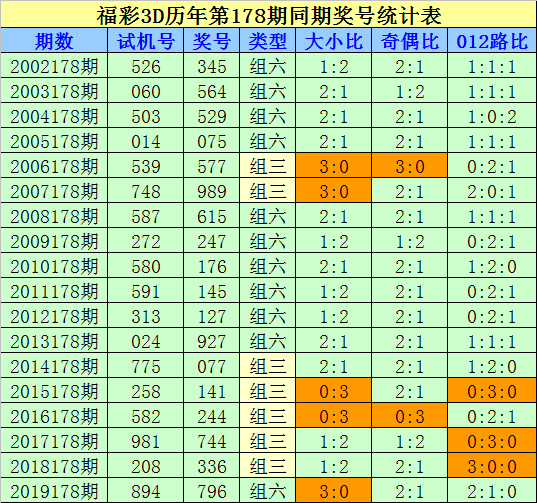 [新浪彩票]刘科福彩3D第20178期:双胆参考0 2