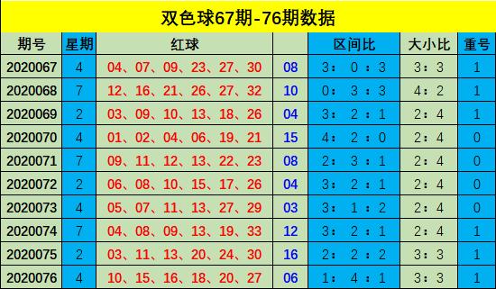 [新浪彩票]樊亮双色球第20077期:红一区推荐02