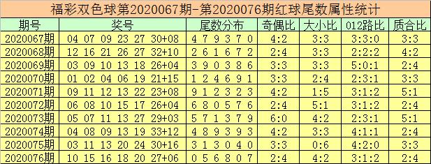 [新浪彩票]徐先生双色球第20077期:第1位精选尾数8