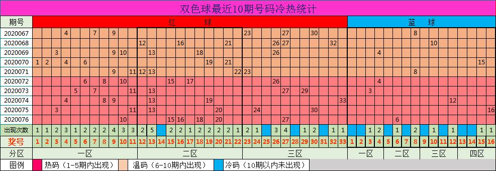 [新浪彩票]小七双色球第20077期:重点关注热码红球