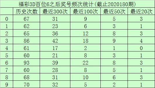 [新浪彩票]玫瑰福彩3D第20181期:十位杀13479