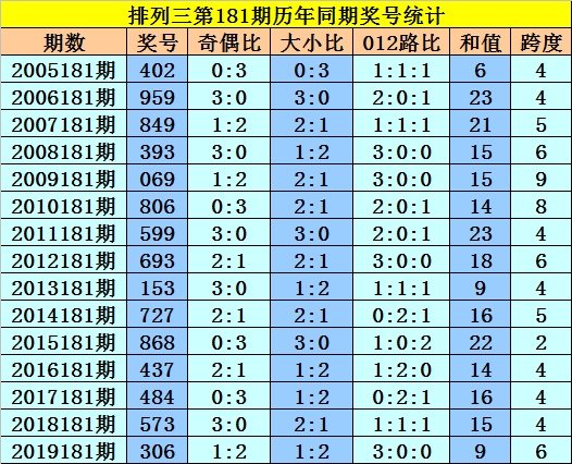 [新浪彩票]黎先生排列三第20181期:百位注意偶数