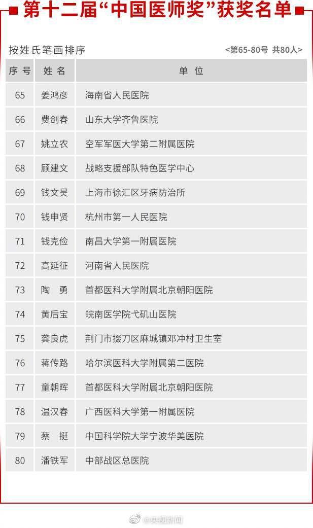 张定宇张文宏陶勇获中国医师奖插图(4)