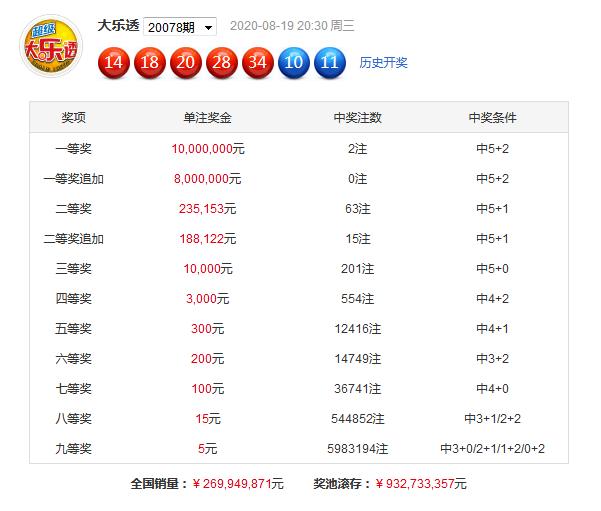 [新浪彩票]芦阳清大乐透第20079期:关注奇偶比4-1