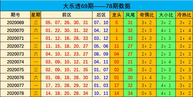 [新浪彩票]刘瑞大乐透第20079期:后区开小小组合