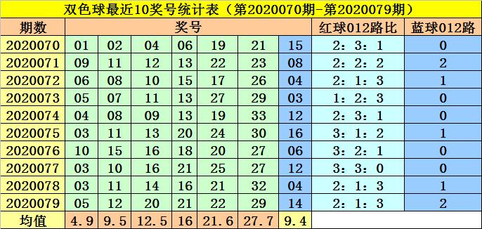 [新浪彩票]李阳双色球第20080期:一码独蓝03