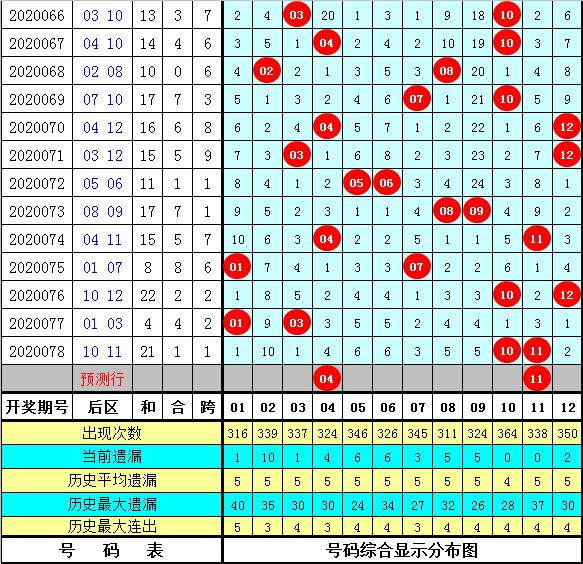 杨波大乐透第20079期:前区独胆01