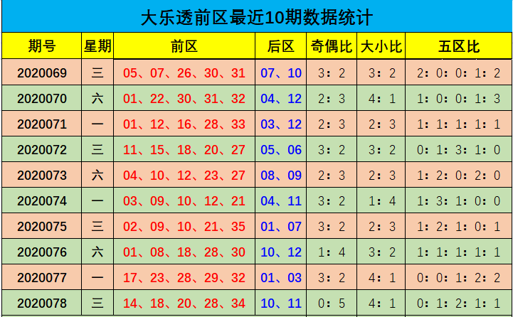 [新浪彩票]余年大乐透第20079期:参考奇偶比3-2