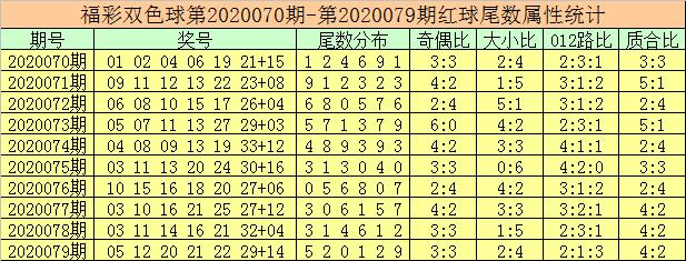 [新浪彩票]徐先生双色球第20080期:红球胆码11 19