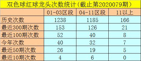 [新浪彩票]闲人双色球第20080期:独蓝参考02