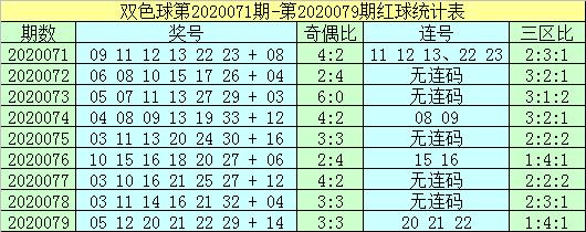 [新浪彩票]杨波双色球第20080期:红球杀码02 03 06