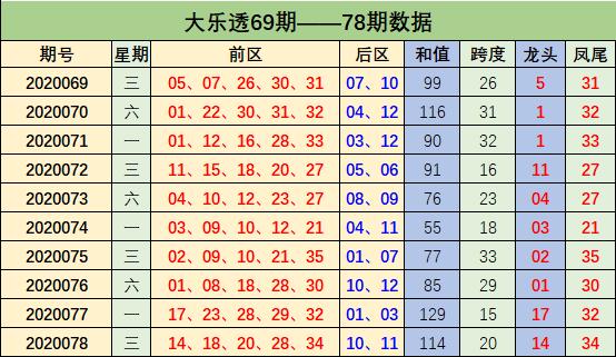 [新浪彩票]周鸿大乐透第20079期:跨度范围22-33