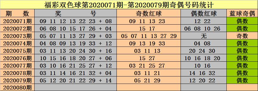 [新浪彩票]钟天双色球第20080期:红球奇偶比1-5