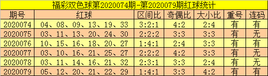 [新浪彩票]郑飞双色球第20080期:关注凤尾上升