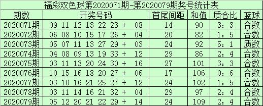 [新浪彩票]袁大爷双色球第20080期:红球预出大和值