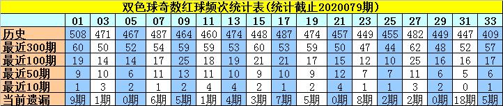 [新浪彩票]许老六双色球第20080期:偶数红胆12 20