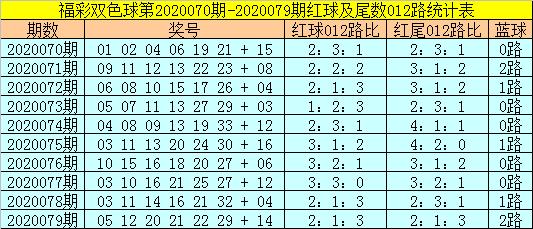 [新浪彩票]易阳指双色球第20080期:排除0路蓝球