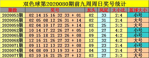 [新浪彩票]钟玄双色球第20080期:红球大小比2-4