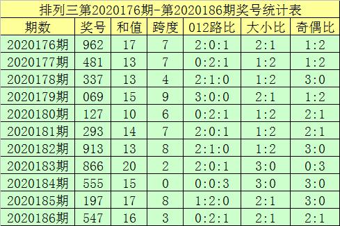 [新浪彩票]郑飞排列三第20187期:排除两码0 2