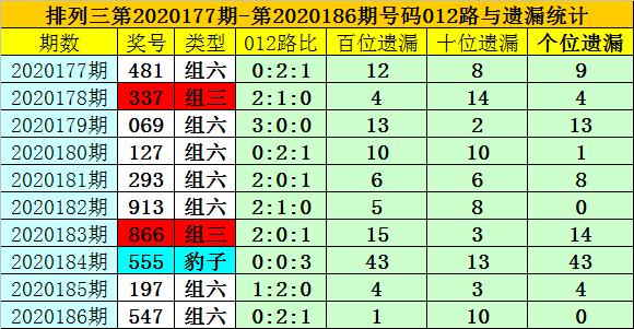 [新浪彩票]夏姐排列三第20187期:十位看好1路号