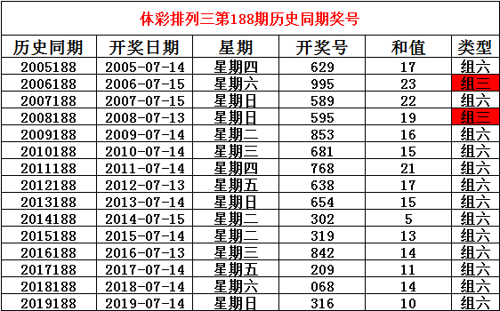[新浪彩票]姜山排列三第20188期:独胆参考9