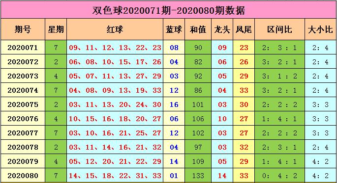 [新浪彩票]马当先双色球第20081期:三区比3-2-1