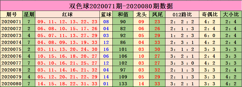 [新浪彩票]小智双色球第20081期:蓝球推荐01 06 08