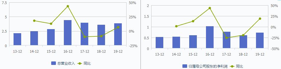 康泰医学营业收入与利润。数据来源:wind