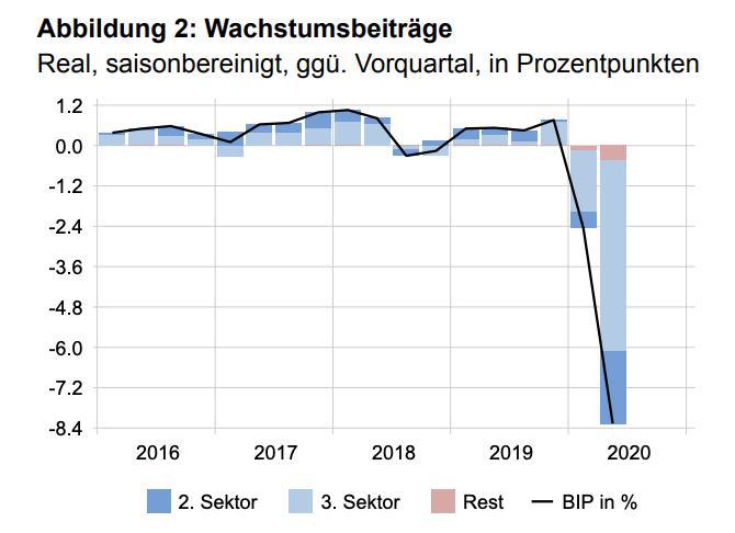 """瑞士第二季度GDP创""""历史性""""大跌 经济陷入衰退"""