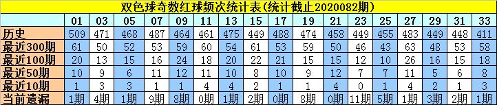 [新浪彩票]许老六双色球第20083期:红球奇偶比4-2