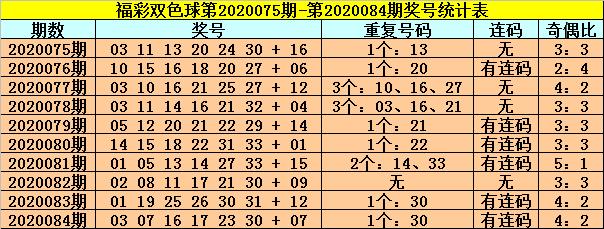 [新浪彩票]龙山双色球第20085期:防开出全偶组合