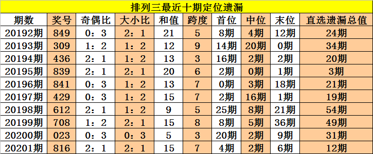 [新浪彩票]老杨排列三第20202期:通杀一码1