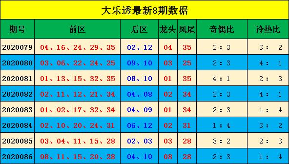 宋大江大乐透第20087期:后区杀06 11 12