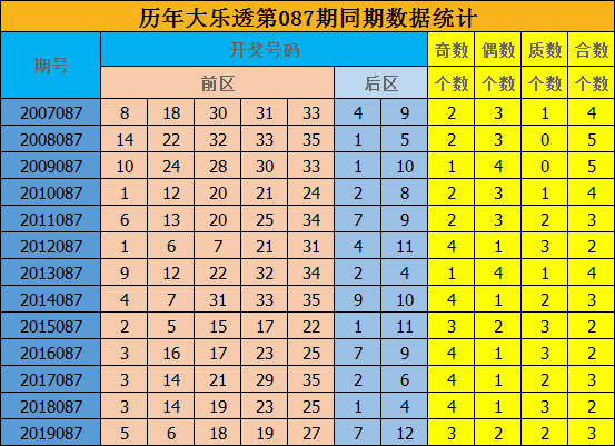 修文大乐透第20087期:预测质合比为2-3