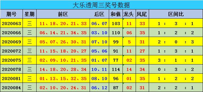 迈久忠大乐透第20087期:前一区较热
