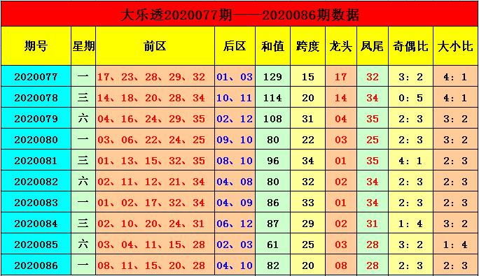 季雨大乐透第20087期:前区杀04 09 13