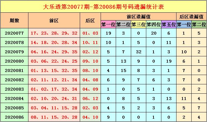 福哥大乐透第20087期:适当关注冷号解封