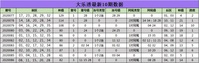 江玲大乐透第20087期:后区关注03 08