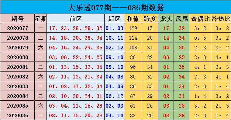 沈昊大乐透第20087期:推荐冷热比1-4