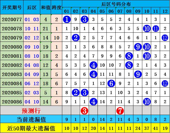 陈浩大乐透第20087期:前区0路走势活跃