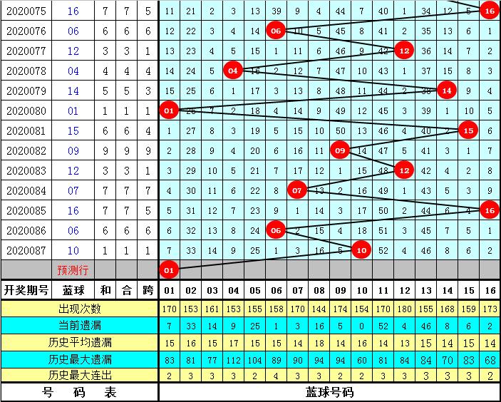 财姐双色球第20088期:红球胆码05 21 27