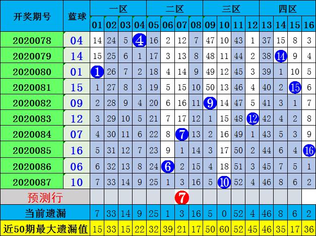沈昊双色球第20088期:推荐冷热比4-2
